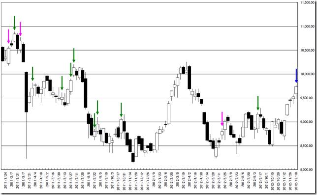 n225_chart