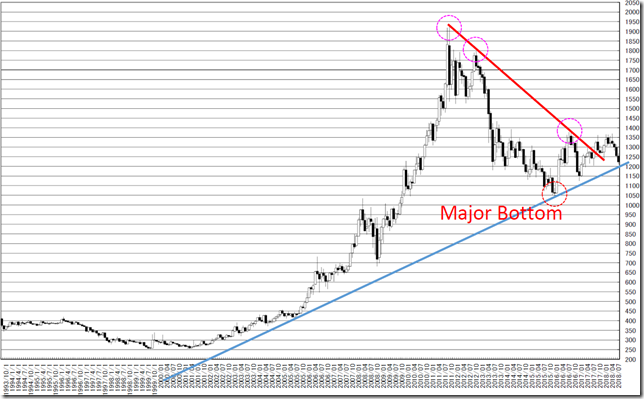 chart2_conv