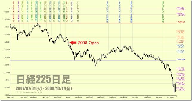 chart1_2007HigaraView