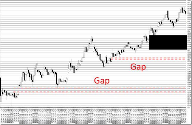 chart5_CConv