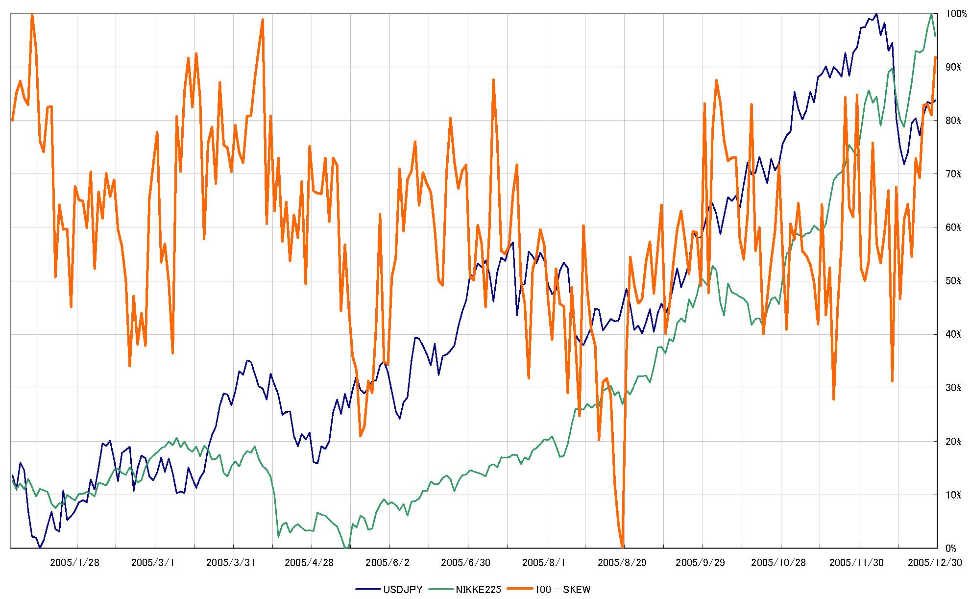 category スキュー指数 波动偏态 skew index retar