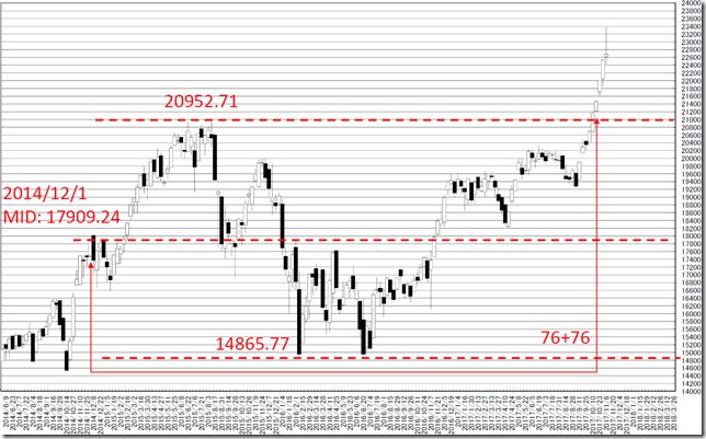 chart3_conv
