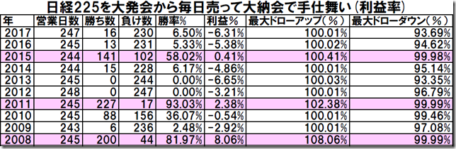 table2_conv