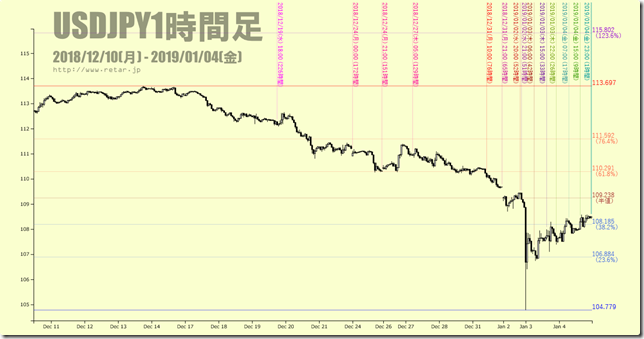 chart2_USDJPYHigaraView