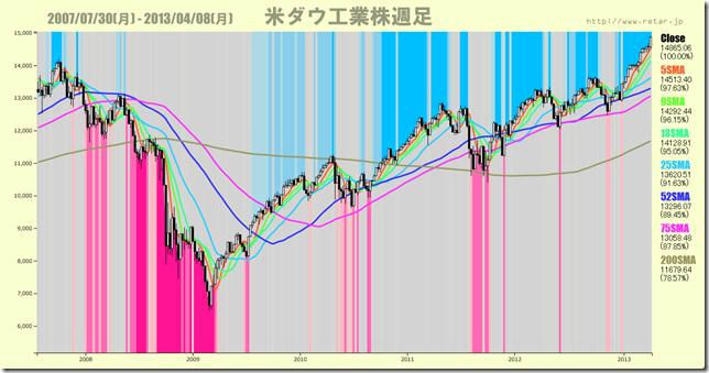 chart3_600Line7Chart
