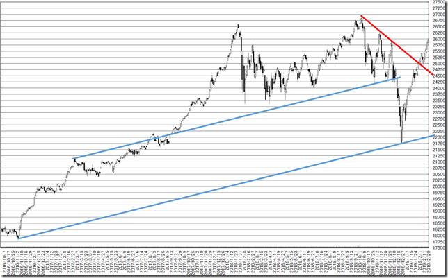chart_conv